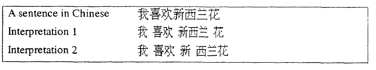 two segmentations of a Chinese sentence