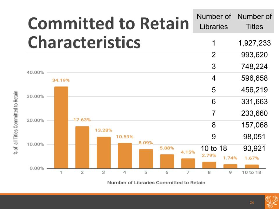 The majority of all commitments are held by 2 to 6 libraries, which is around 62% of all commitments for the HathiTrust Shared Print Program.