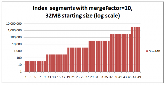 Index segments wi 32MB starting size and mergeFactor=10
