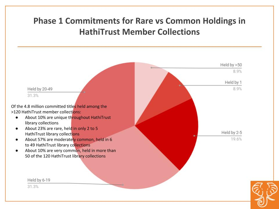 Of the 4.8 million committed titles held among the 120 HathiTrust member collections, the majority are moderately held between 6 and 49 HathiTrust member libraries.