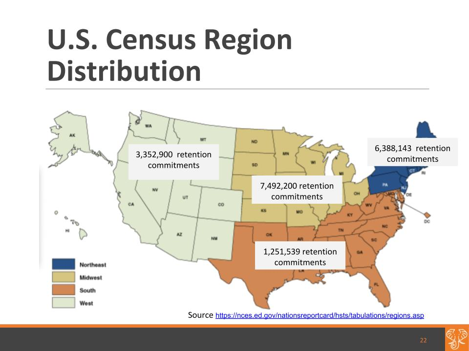 The majority of commitments are in the midwest U.S. census region.