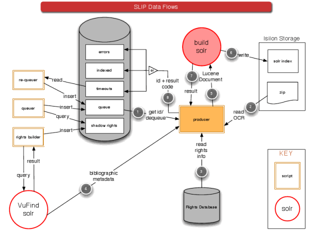 Large Scale Search Indexing Architecture (1)